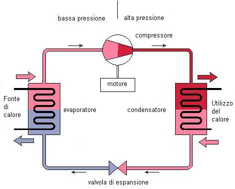 Come funziona un condizionatore assistenza for Condizionatore non parte compressore